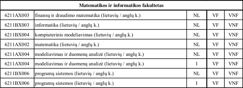 VU Matematikos ir informatikos fakultetas - Studijų naujienos