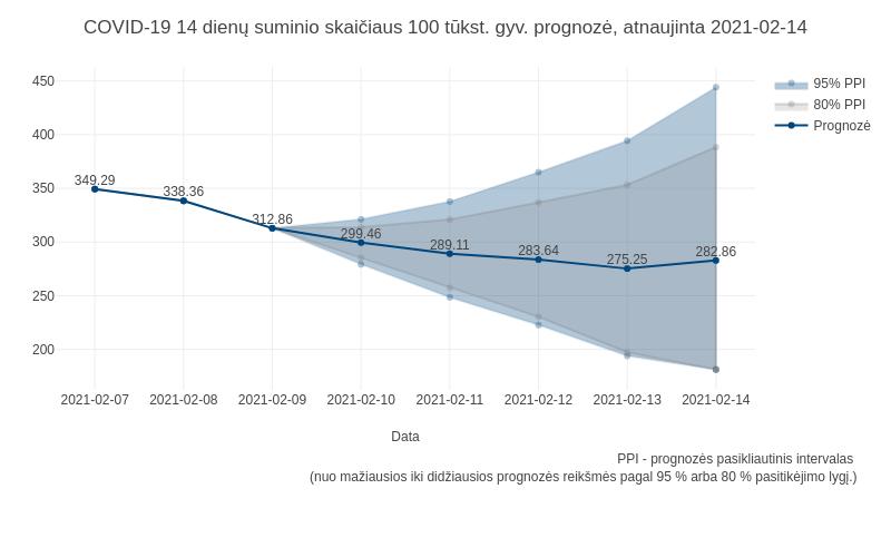 sumine prognoze Lietuvai 1